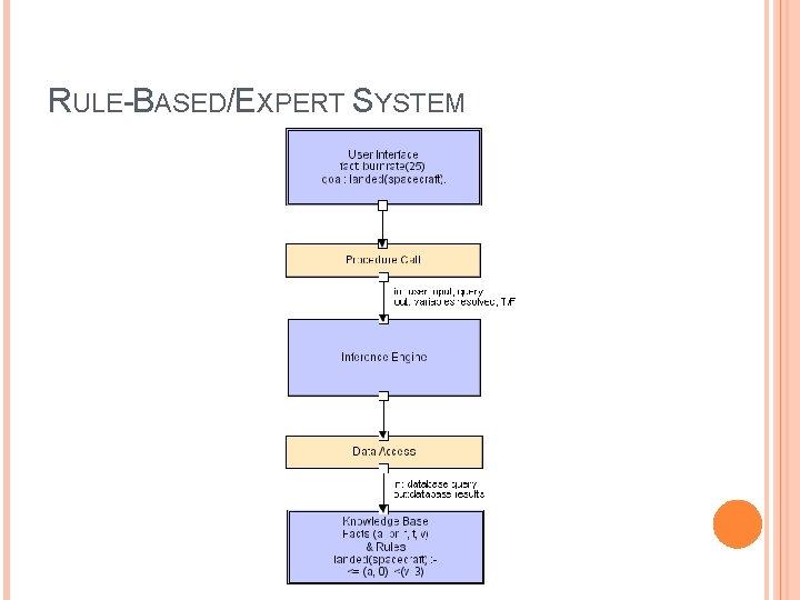 RULE-BASED/EXPERT SYSTEM