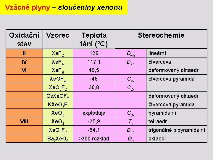 Vzácné plyny – sloučeniny xenonu Oxidační Vzorec stav Teplota tání (°C) Stereochemie II Xe.