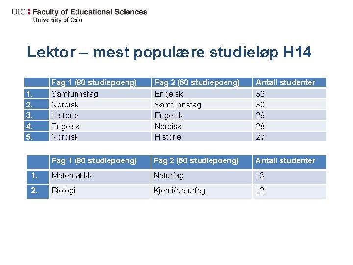 Lektor – mest populære studieløp H 14 1. 2. 3. 4. 5. Fag 1