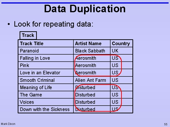 Data Duplication • Look for repeating data: Track Mark Dixon Track Title Artist Name