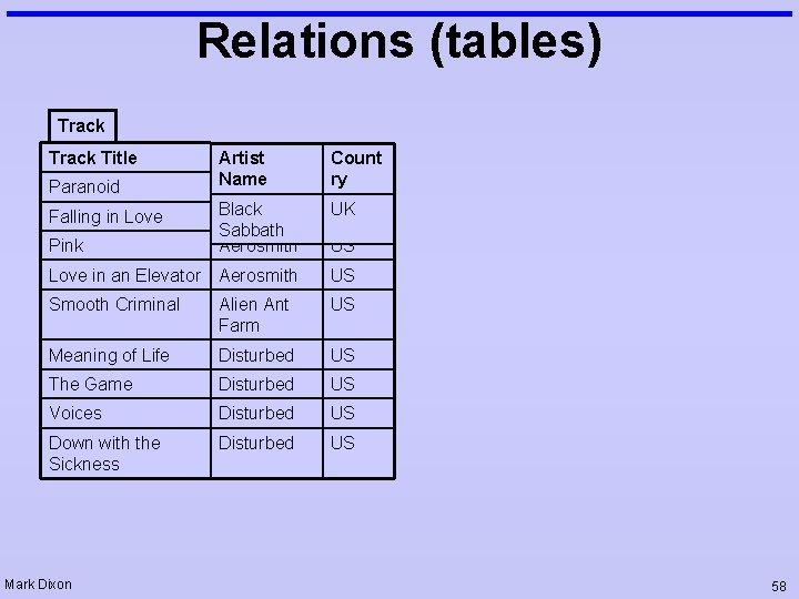 Relations (tables) Track Title Artist Name Count ry Black Aerosmith Sabbath Aerosmith UK US