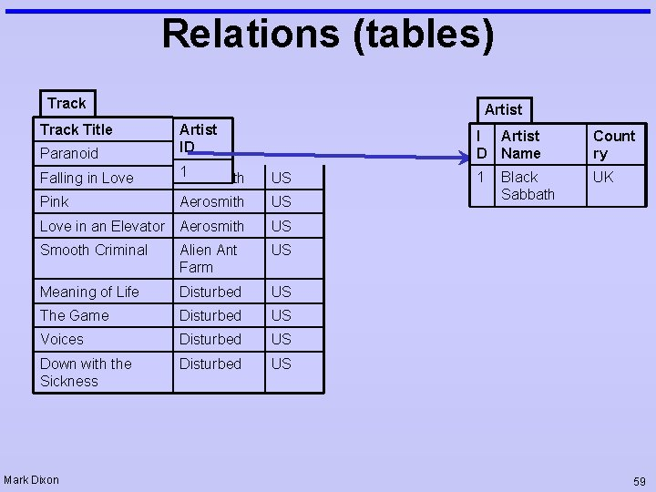 Relations (tables) Track Title Artist Paranoid Artist ID Falling in Love 1 Aerosmith US