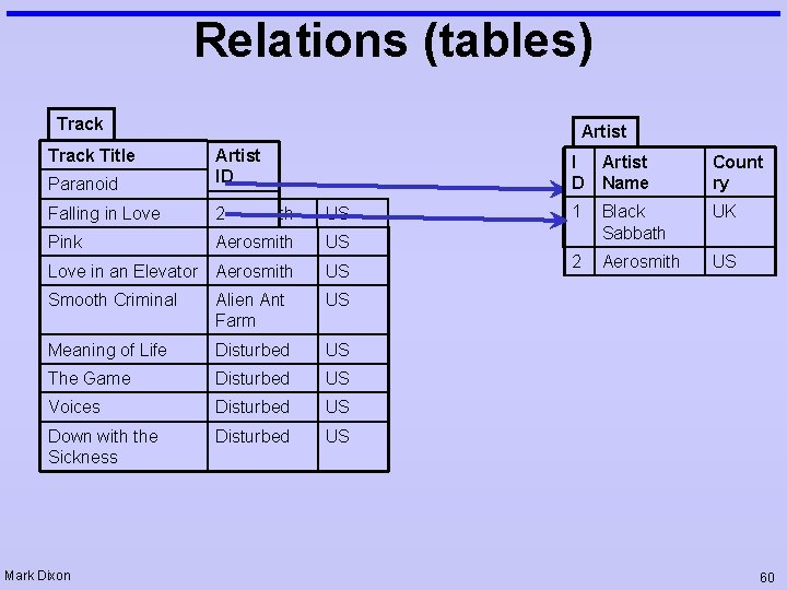 Relations (tables) Track Title Artist Paranoid Artist ID Falling in Love 1 Aerosmith 2