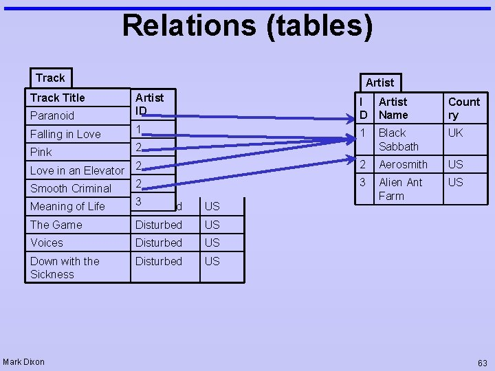 Relations (tables) Track Title Artist Paranoid Artist ID I D Artist Name Count ry