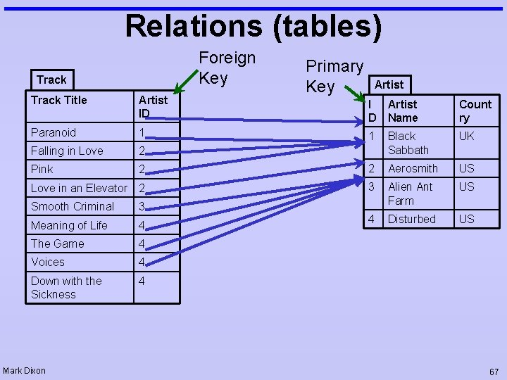 Relations (tables) Foreign Key Track Title Artist ID Paranoid 1 Falling in Love 2
