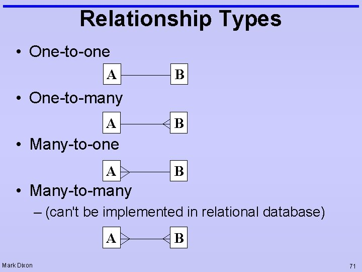 Relationship Types • One-to-one A B • One-to-many A B • Many-to-one A B