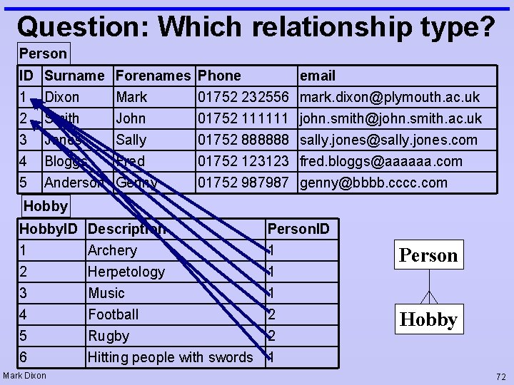 Question: Which relationship type? Person ID 1 2 3 4 5 Surname Dixon Smith