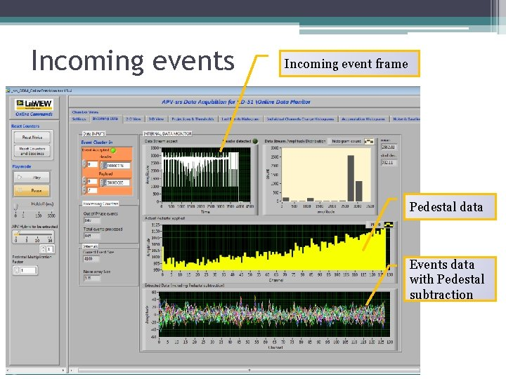 Incoming events Incoming event frame Pedestal data Events data with Pedestal subtraction