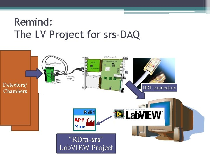 """Remind: The LV Project for srs-DAQ Detectors/ Chambers UDP connection """"RD 51 -srs"""" Lab."""