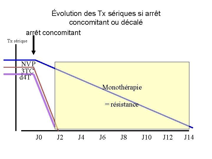 Évolution des Tx sériques si arrêt concomitant ou décalé arrêt concomitant Tx sérique NVP