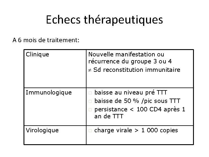 Echecs thérapeutiques A 6 mois de traitement: Clinique Nouvelle manifestation ou récurrence du groupe