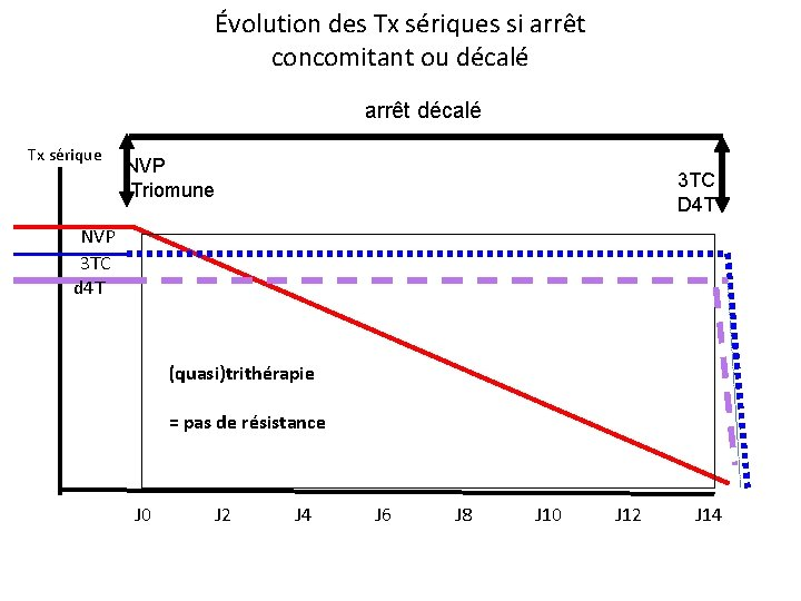 Évolution des Tx sériques si arrêt concomitant ou décalé arrêt décalé Tx sérique NVP