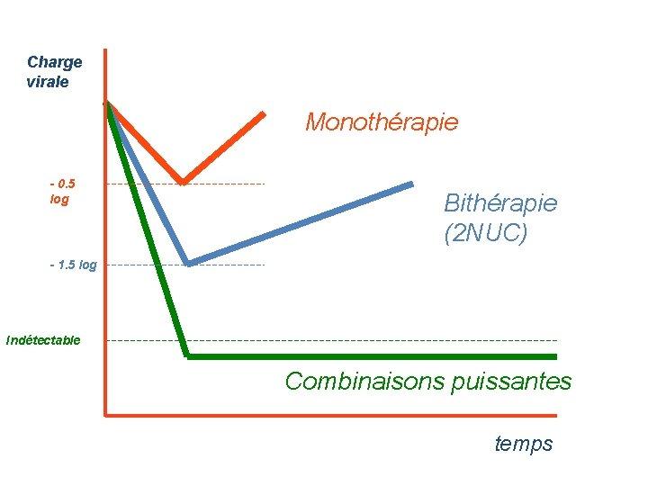 Charge virale Monothérapie - 0. 5 log Bithérapie (2 NUC) - 1. 5 log