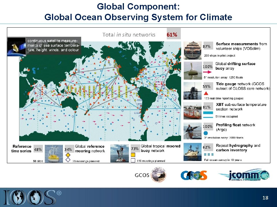 Global Component: Global Ocean Observing System for Climate Total in situ networks 61% 87%