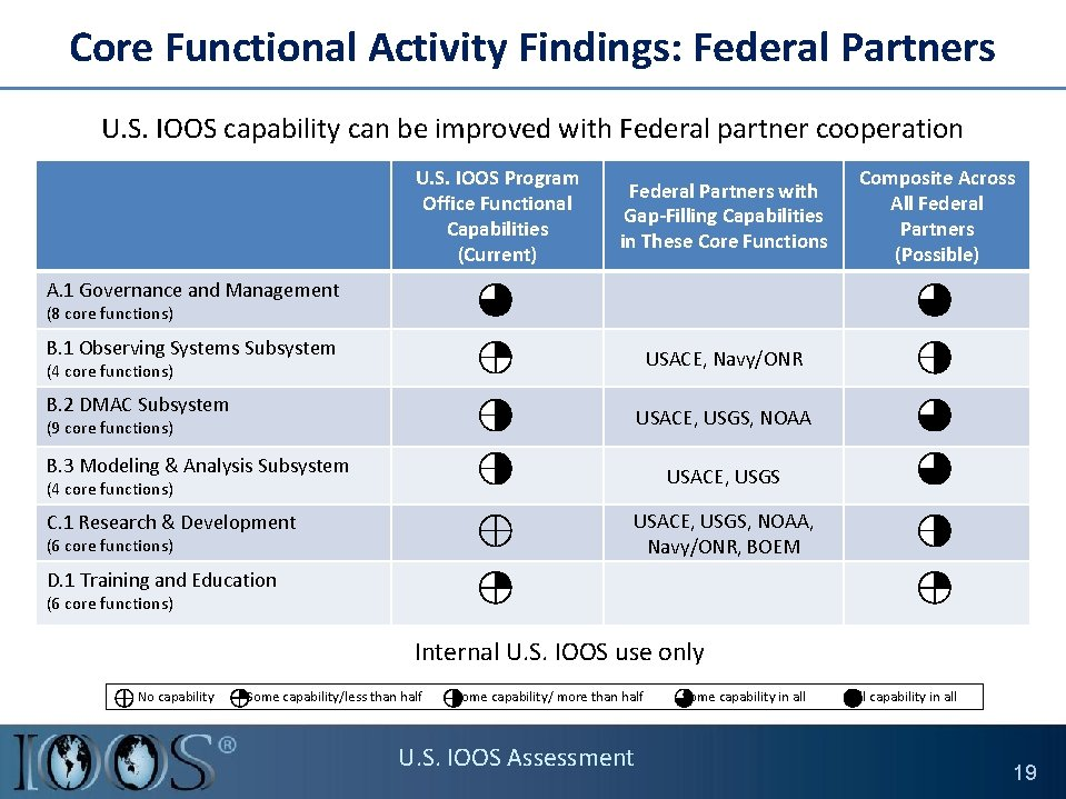 Core Functional Activity Findings: Federal Partners U. S. IOOS capability can be improved with
