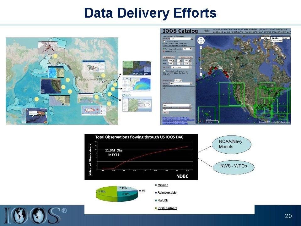 Data Delivery Efforts 20