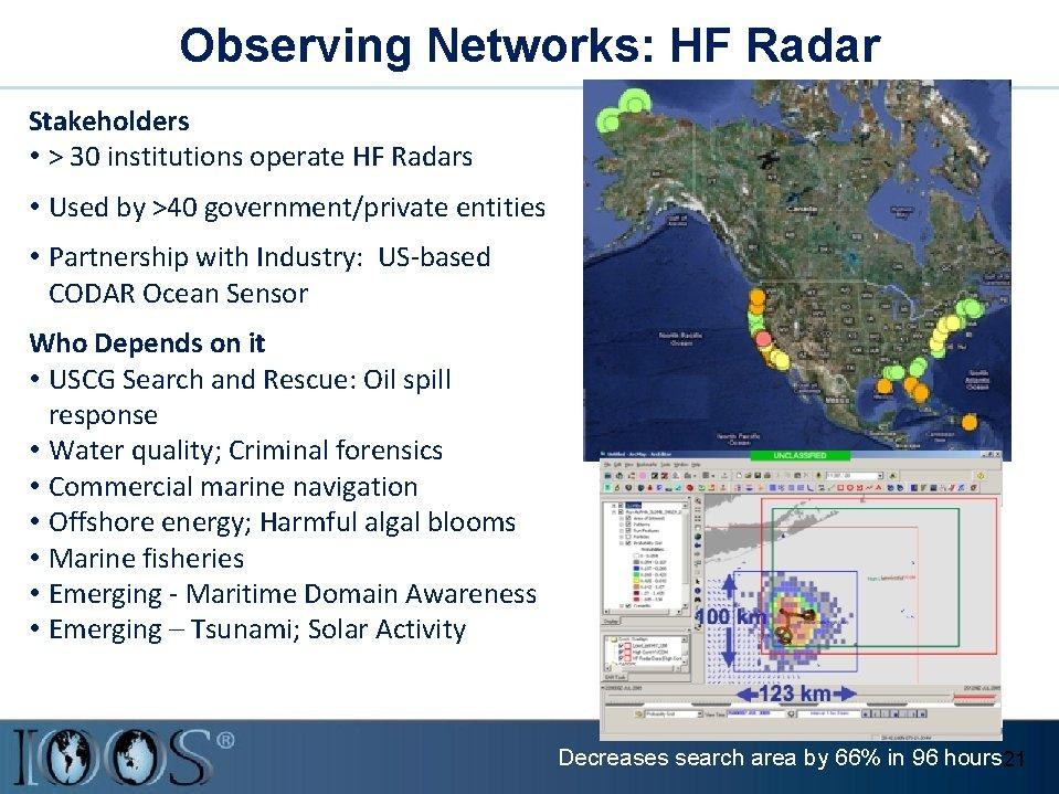 Observing Networks: HF Radar Stakeholders • > 30 institutions operate HF Radars • Used
