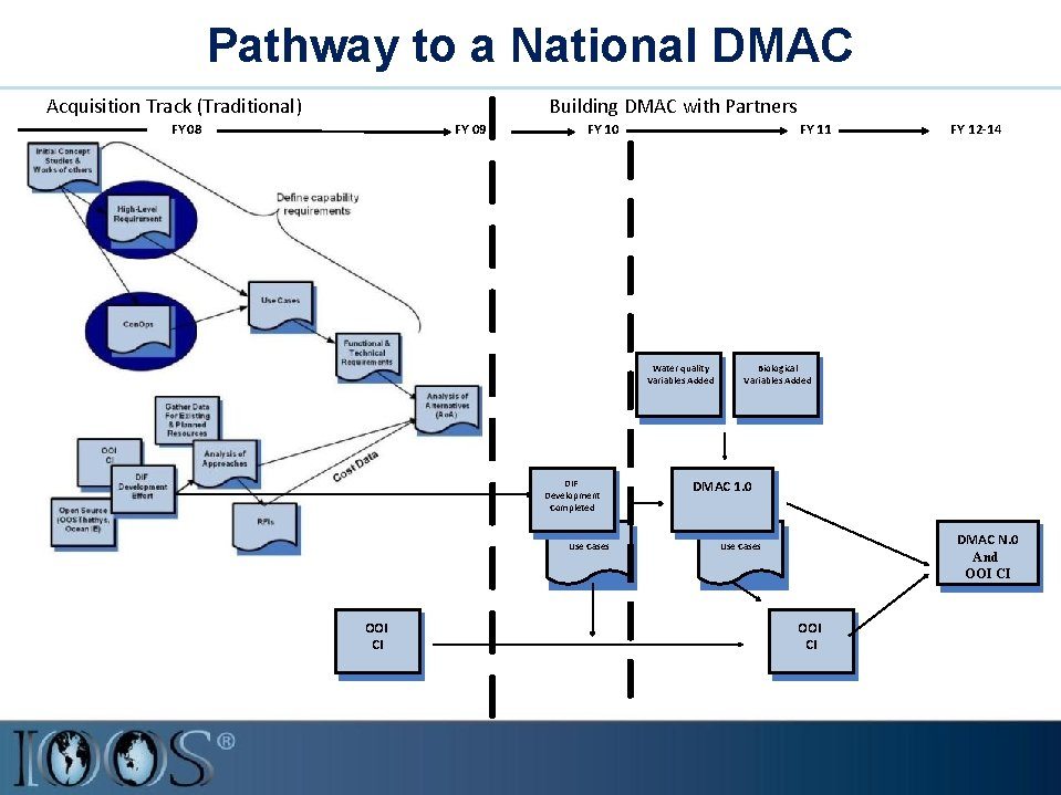 Pathway to a National DMAC Acquisition Track (Traditional) Building DMAC with Partners FY 08