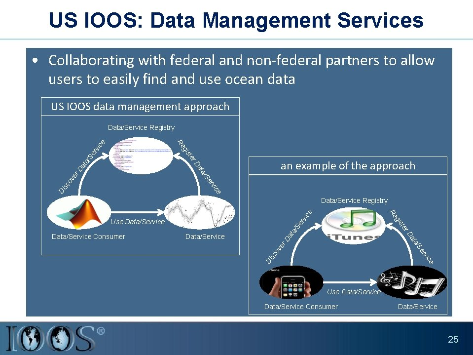 US IOOS: Data Management Services • Collaborating with federal and non-federal partners to allow