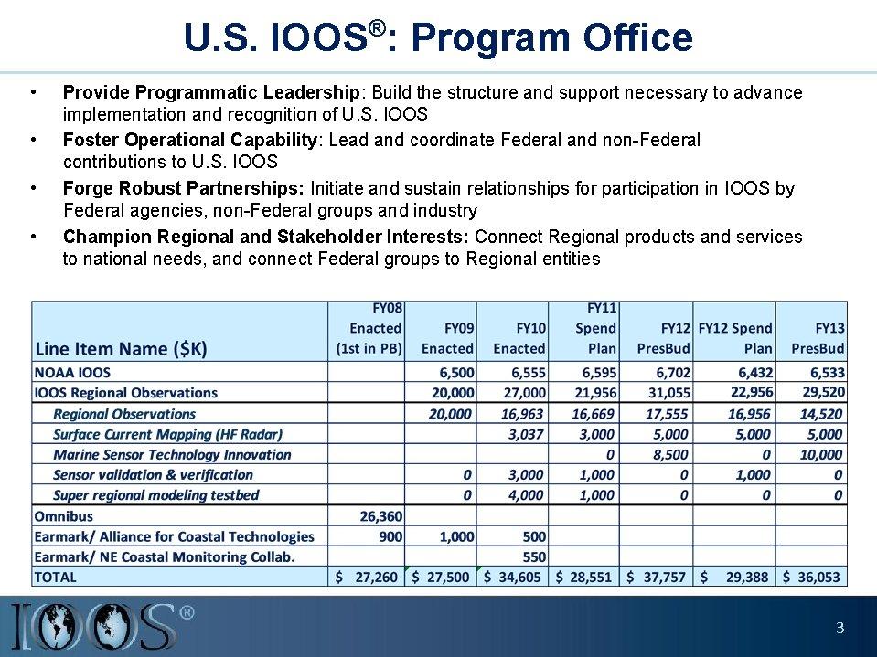 ® U. S. IOOS : Program Office • • Provide Programmatic Leadership: Build the