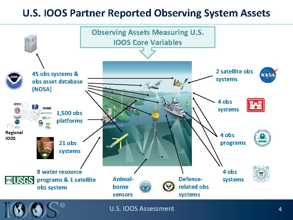 U. S. IOOS Partner Reported Observing System Assets Observing Assets Measuring U. S. IOOS