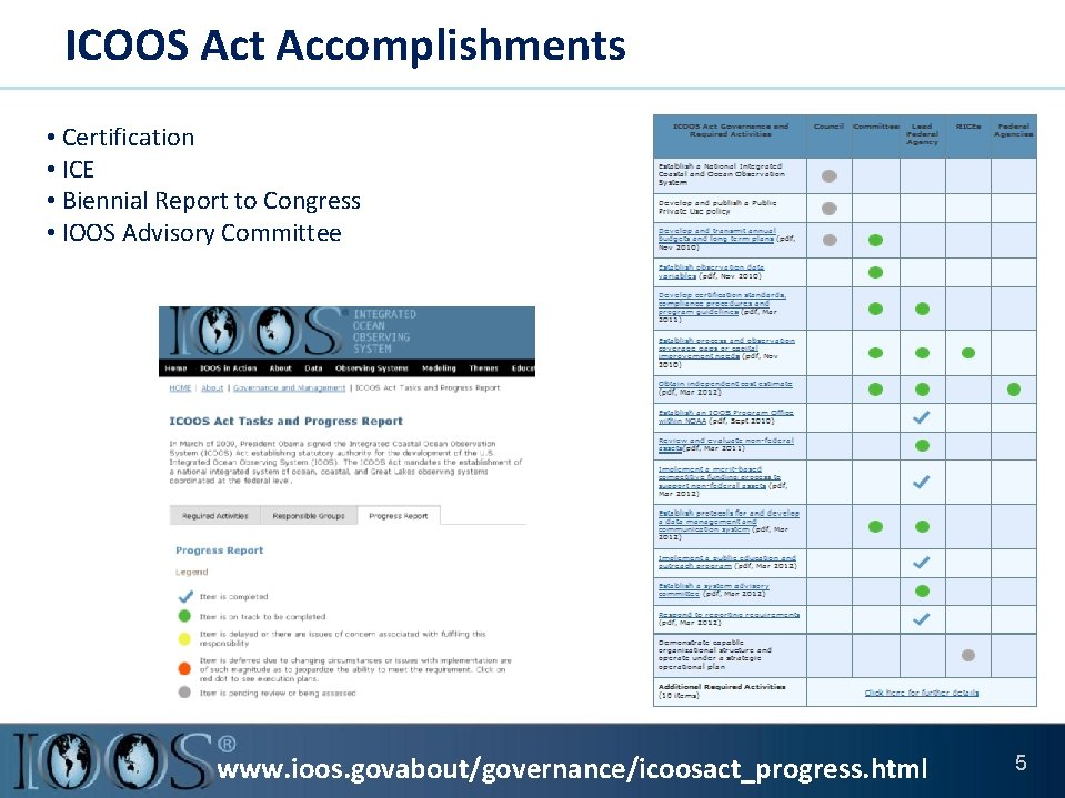 ICOOS Act Accomplishments • Certification • ICE • Biennial Report to Congress • IOOS