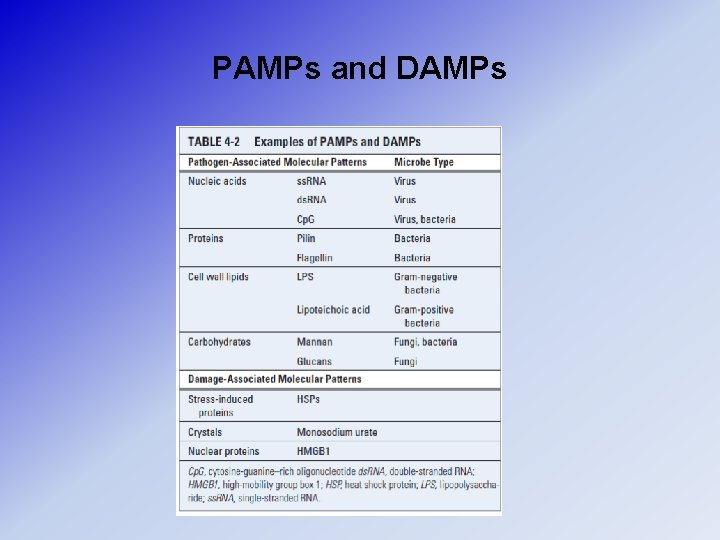 PAMPs and DAMPs