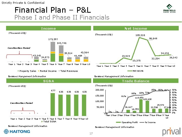 Strictly Private & Confidential Financial Plan – P&L Phase I and Phase II Financials