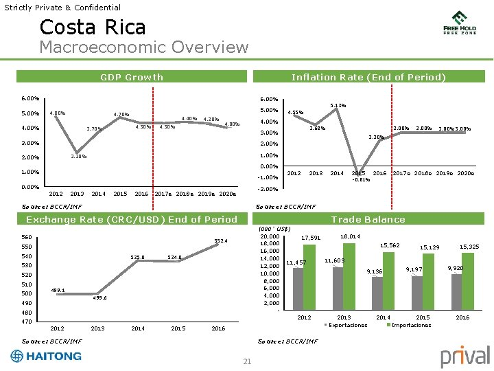 Strictly Private & Confidential Costa Rica Macroeconomic Overview GDP Growth Inflation Rate (End of