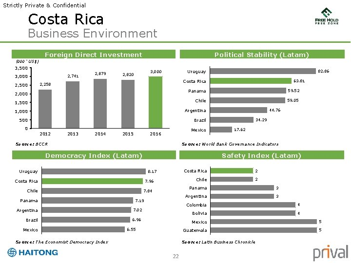 Strictly Private & Confidential Costa Rica Business Environment Foreign Direct Investment Political Stability (Latam)