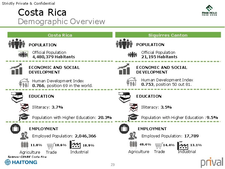 Strictly Private & Confidential Costa Rica Demographic Overview Costa Rica Siquirres Canton POPULATION Official