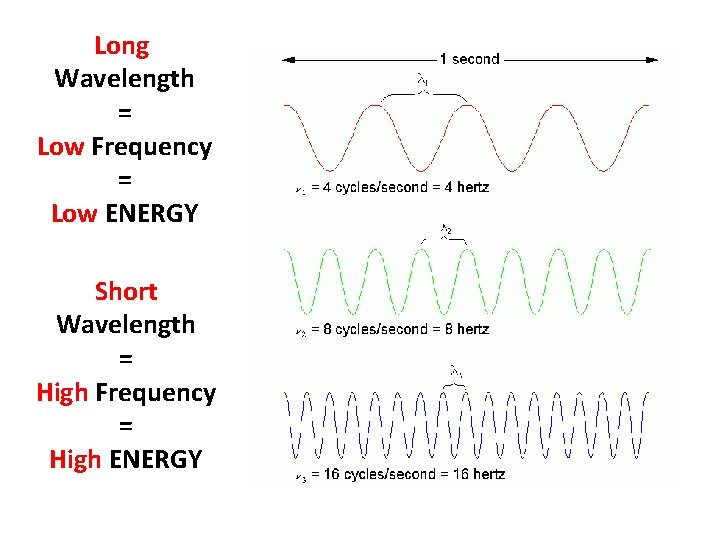 Long Wavelength = Low Frequency = Low ENERGY Short Wavelength = High Frequency =