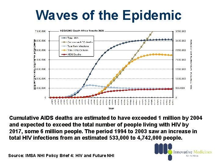 Waves of the Epidemic Cumulative AIDS deaths are estimated to have exceeded 1 million