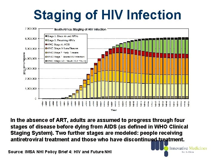 Staging of HIV Infection In the absence of ART, adults are assumed to progress