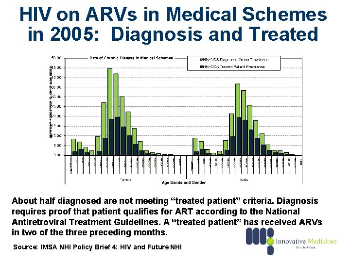 HIV on ARVs in Medical Schemes in 2005: Diagnosis and Treated About half diagnosed