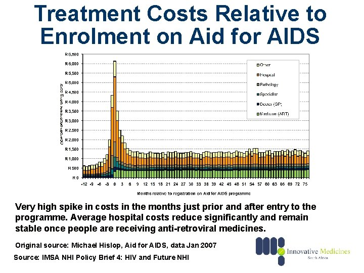 Treatment Costs Relative to Enrolment on Aid for AIDS Very high spike in costs