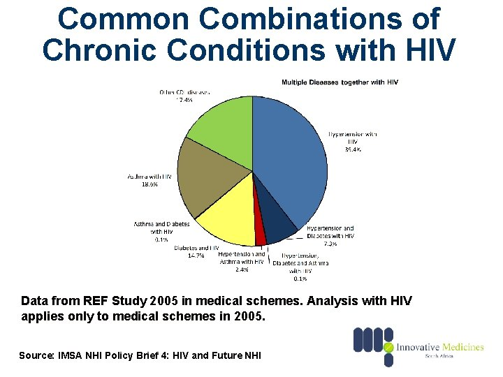 Common Combinations of Chronic Conditions with HIV Data from REF Study 2005 in medical