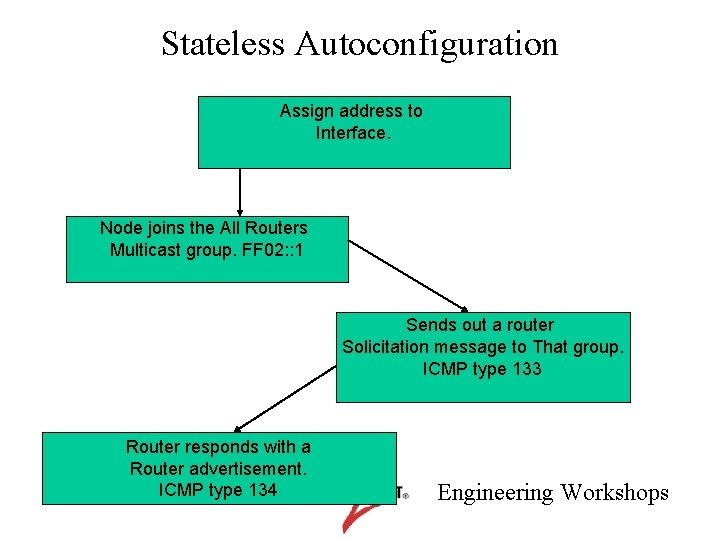 Stateless Autoconfiguration Assign address to Interface. Node joins the All Routers Multicast group. FF