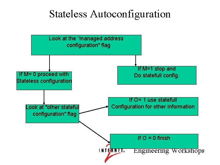 """Stateless Autoconfiguration Look at the """"managed address configuration"""" flag If M= 0 proceed with"""