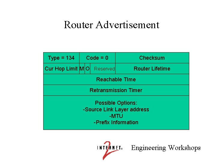 Router Advertisement Type = 134 Code = 0 Cur Hop Limit M O Reserved
