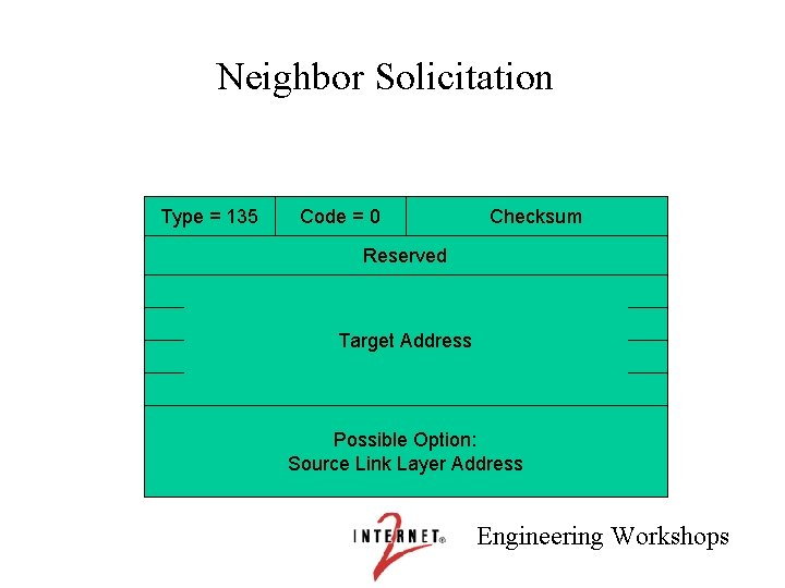 Neighbor Solicitation Type = 135 Code = 0 Checksum Reserved Target Address Possible Option: