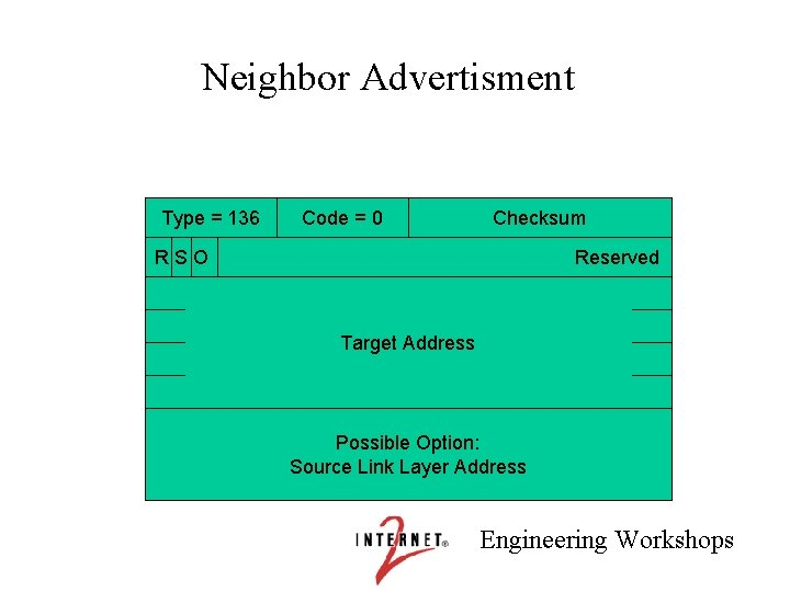 Neighbor Advertisment Type = 136 Code = 0 Checksum RSO Reserved Target Address Possible