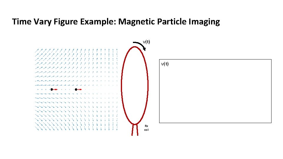 Time Vary Figure Example: Magnetic Particle Imaging v(t) Rx coil