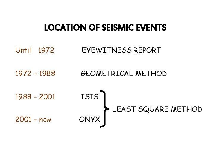 LOCATION OF SEISMIC EVENTS Until 1972 EYEWITNESS REPORT 1972 – 1988 GEOMETRICAL METHOD 1988