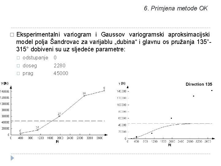 6. Primjena metode OK � Eksperimentalni variogram i Gaussov variogramski aproksimacijski model polja Šandrovac