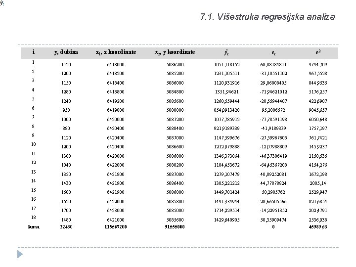 7. 1. Višestruka regresijska analiza i y, dubina x 1, x koordinate x 2,