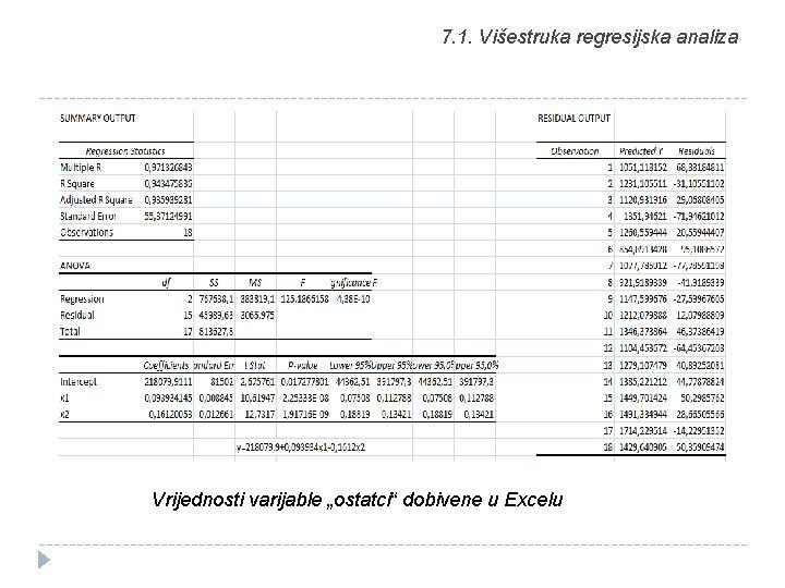 """7. 1. Višestruka regresijska analiza Vrijednosti varijable """"ostatci"""" dobivene u Excelu"""