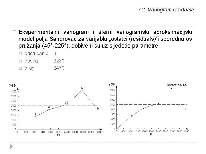 7. 2. Variogram reziduala � Eksperimentalni variogram i sferni variogramski aproksimacijski model polja Šandrovac