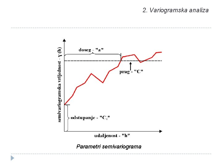 2. Variogramska analiza Parametri semivariograma