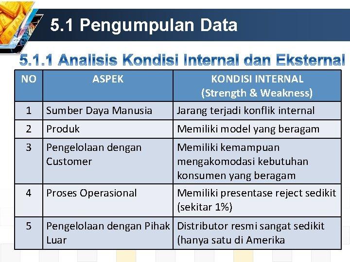 5. 1 Pengumpulan Data NO ASPEK KONDISI INTERNAL (Strength & Weakness) 1 Sumber Daya
